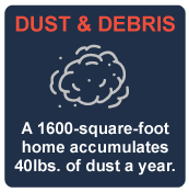 A 1600sq. ft. home accumulates 40 pounds of dust per year