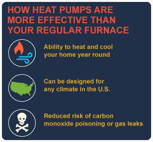 Heat-Pumps-More-Effective-Stats