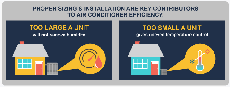 AC Unit Installation Sizing
