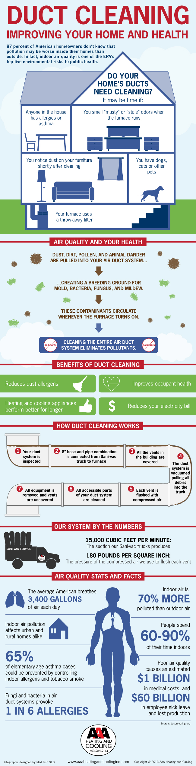 Duct Cleaning Can Improve Your Indoor Air Infographic
