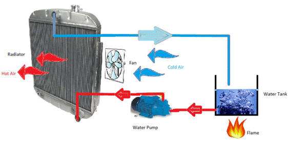 Heat Pumps How They Operate For Heating Amp Cooling