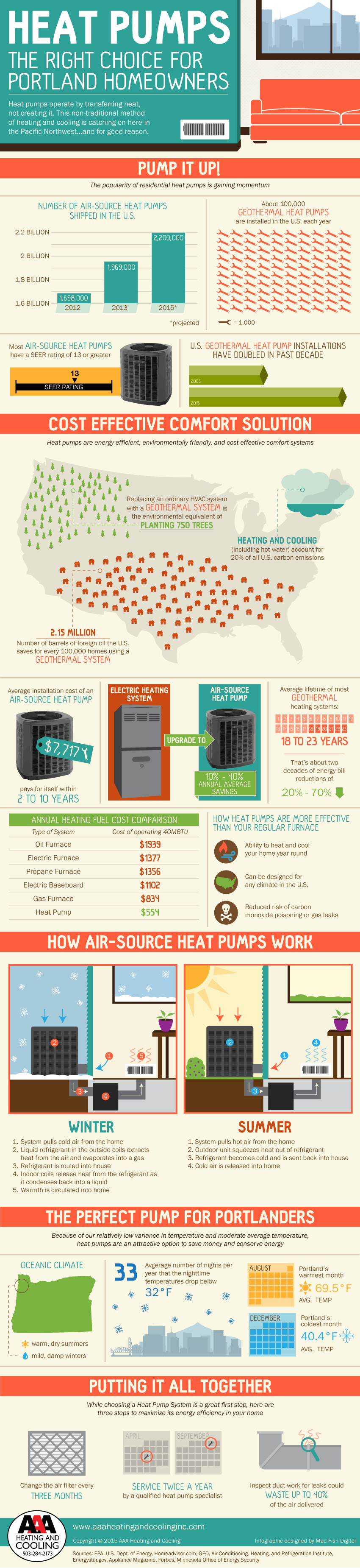 Heat Pumps Are The Right Choice For Portlanders Aaa