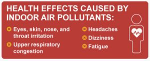Health effects caused by indoor air pollutants