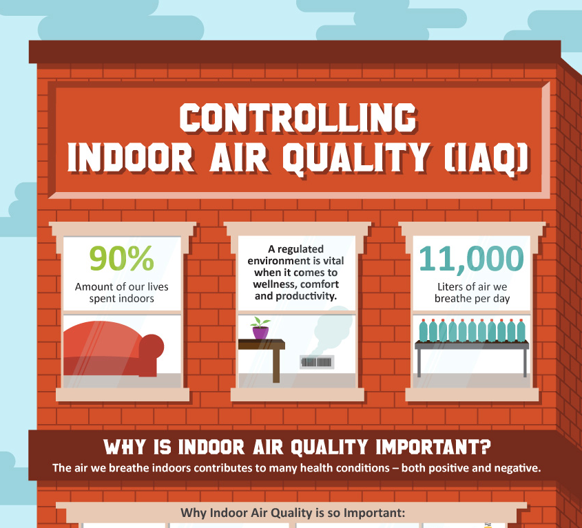 Controlling Indoor Air Quality [Infographic]