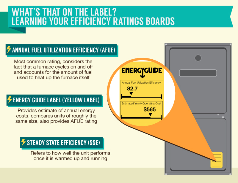 Energy-Efficient-Reading-Label