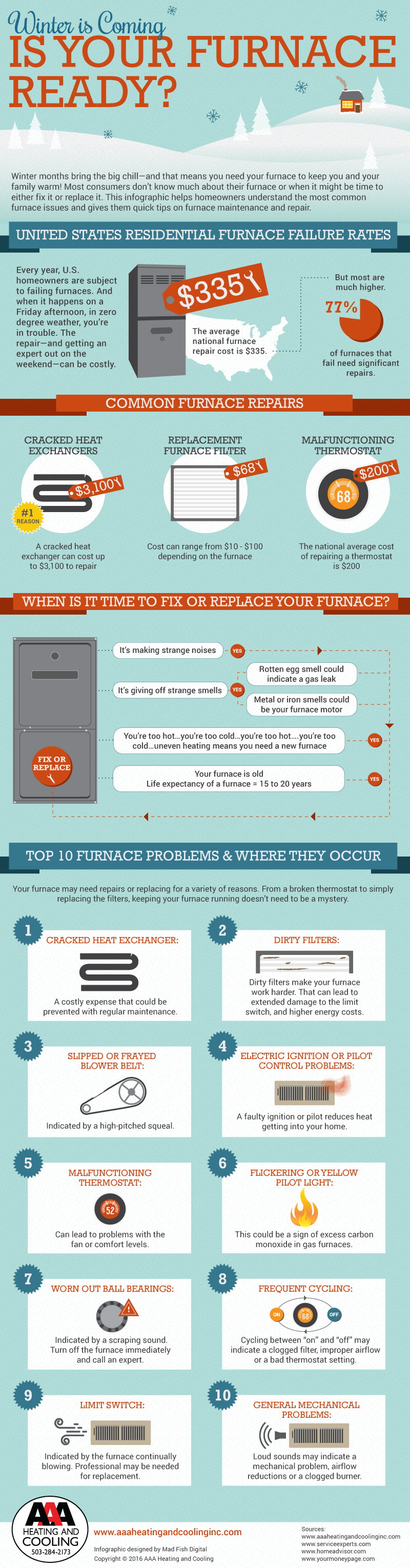 Infographic detailing furnace failure rates in the US and how homeowners can identify problem areas.