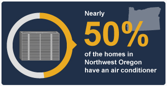 50percent-of-homes-NW-Oregon-have-AC-Illustration