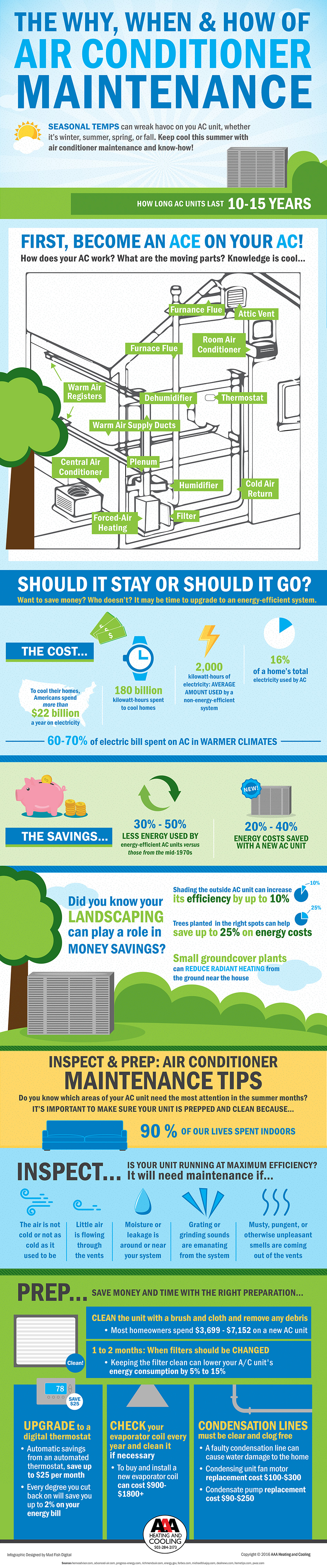 AAA_Air Conditioning Preparation_Infographic