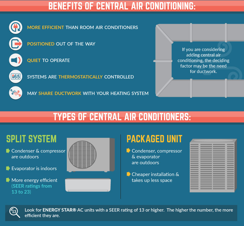 How-Can-Homeowners-Benefit-from-Installing-Central-Air-Types-
