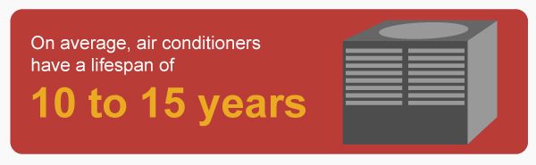 Air-Conditioners-last-10-to-15-years (1)