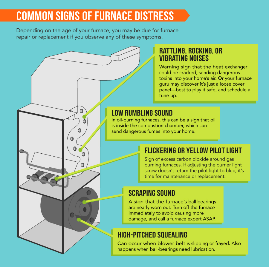 Why Is My Furnace Clicking 3 Common Problems Click To See Bike Light Wiring Diagram