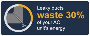 Leaky-ducts-waste-30-percent-of-energy
