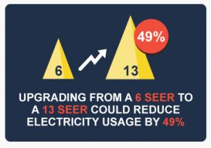 Upgrade 6 SEER to 13 seer save 49 percent electricity useage