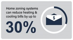hvac-dampers-reduce-heating-bills