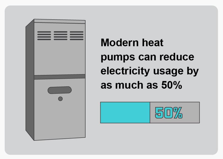 modern-heat-pumps-reduce-electricity-visual