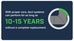 With proper care, duct systems can perform for as long as 10-15 years.