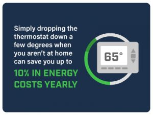 Dropping the thermostat a few degrees can save you up to 10% in energy costs yearly.