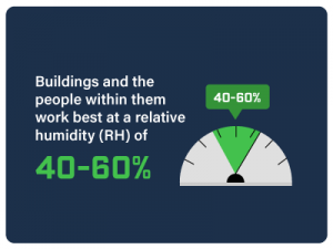 Buildings work best at a relative humidity of 40-60%.